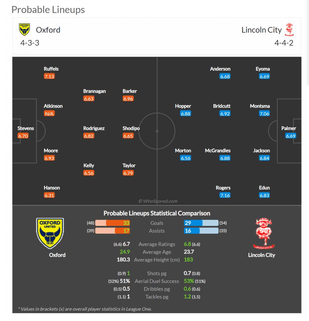 Sky Bet League One 26/3/2021 Oxford v Lincoln Team News